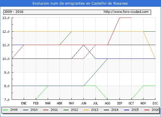 Castellví de Rosanes - (1/10/2016) Censo de residentes en el Extranjero (CERA).