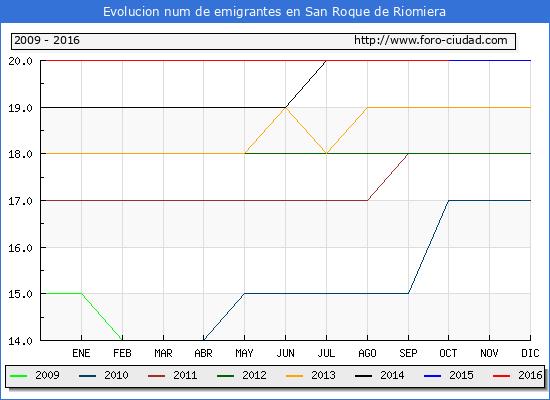 San Roque de Riomiera - (1/10/2016) Censo de residentes en el Extranjero (CERA).