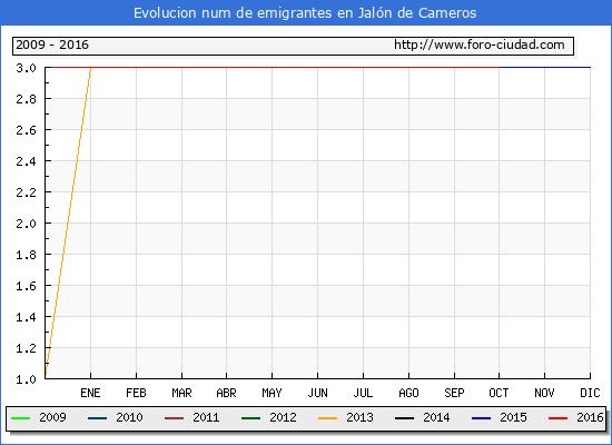Jalón de Cameros - (1/10/2016) Censo de residentes en el Extranjero (CERA).
