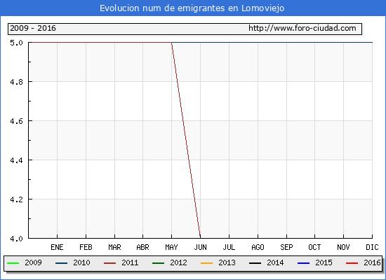 Lomoviejo - (1/10/2016) Censo de residentes en el Extranjero (CERA).