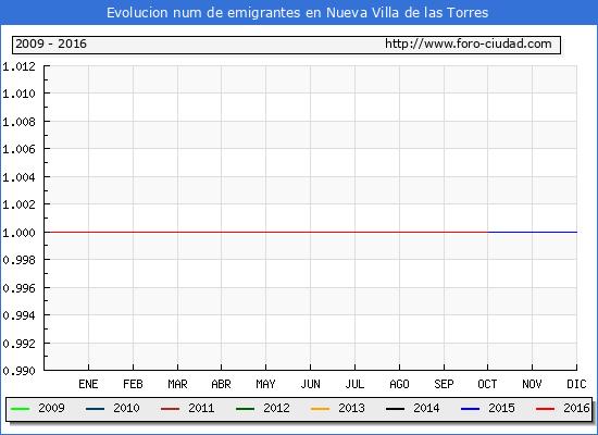 Nueva Villa de las Torres - (1/10/2016) Censo de residentes en el Extranjero (CERA).