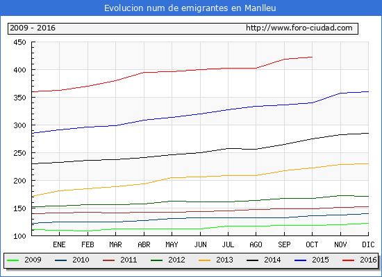 Manlleu - (1/10/2016) Censo de residentes en el Extranjero (CERA).