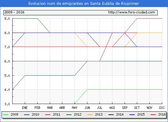 Santa Eulàlia de Riuprimer - (1/10/2016) Censo de residentes en el Extranjero (CERA).