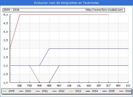 Tavèrnoles - (1/10/2016) Censo de residentes en el Extranjero (CERA).
