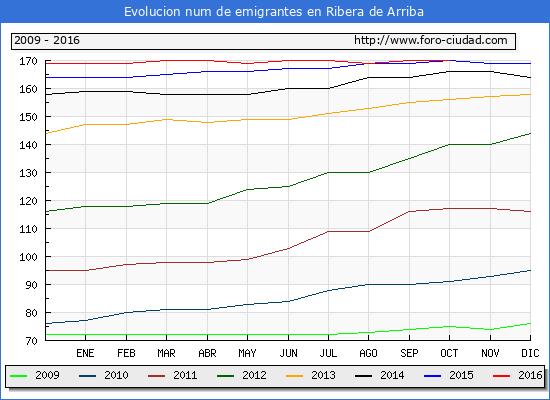 Ribera de Arriba - (1/10/2016) Censo de residentes en el Extranjero (CERA).