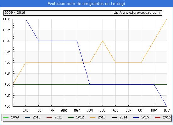 Lentegí - (1/10/2016) Censo de residentes en el Extranjero (CERA).