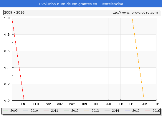 Fuentelencina - (1/10/2016) Censo de residentes en el Extranjero (CERA).