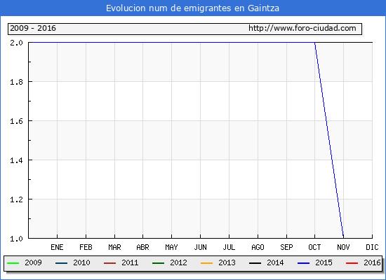 Gaintza - (1/10/2016) Censo de residentes en el Extranjero (CERA).
