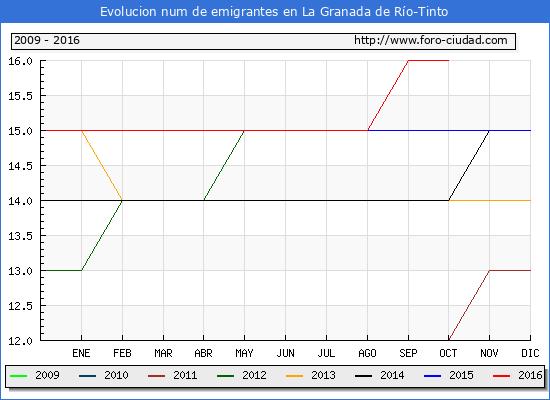La Granada de Río-Tinto - (1/10/2016) Censo de residentes en el Extranjero (CERA).