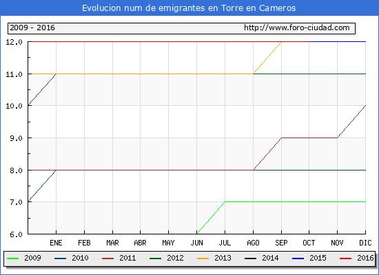 Torre en Cameros - (1/10/2016) Censo de residentes en el Extranjero (CERA).