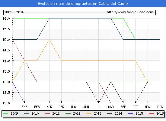 Cabra del Camp - (1/10/2016) Censo de residentes en el Extranjero (CERA).