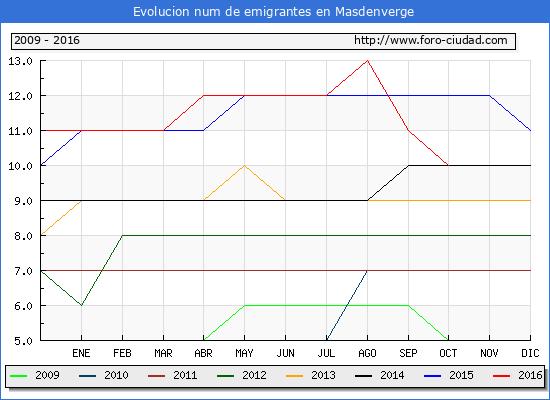 Masdenverge - (1/10/2016) Censo de residentes en el Extranjero (CERA).