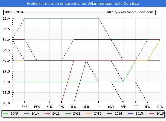 Villamanrique de la Condesa - (1/10/2016) Censo de residentes en el Extranjero (CERA).