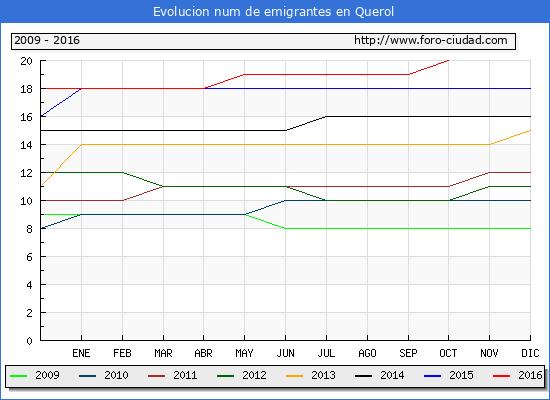 Querol - (1/10/2016) Censo de residentes en el Extranjero (CERA).