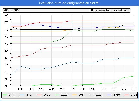 Sarral - (1/10/2016) Censo de residentes en el Extranjero (CERA).