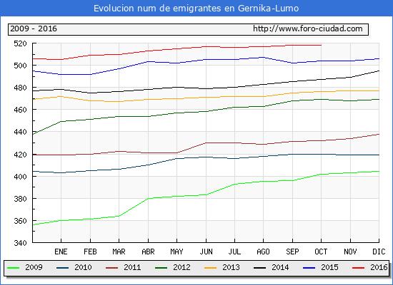 Gernika lumo evolucion de habitantes desde 1900 hasta 2016 - El tiempo gernika lumo ...