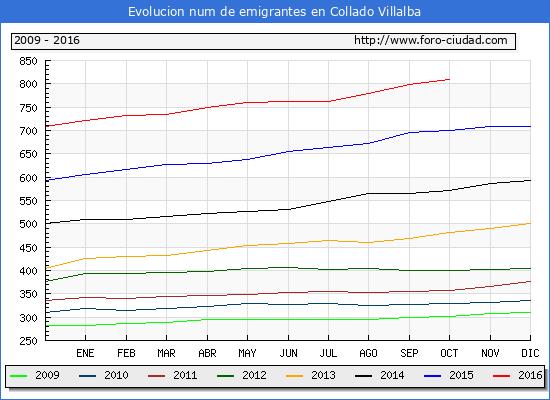 Evolucion de los emigrantes censados en el extranjero para el Municipio de Collado Villalba hasta 1/ 10/2016.\