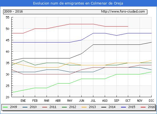 Evolucion de los emigrantes censados en el extranjero para el Municipio de Colmenar de Oreja hasta 1/ 10/2016.\