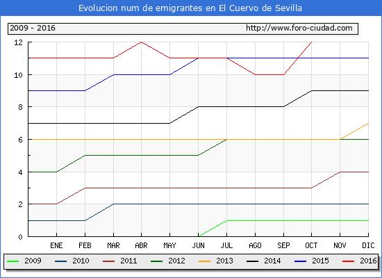 El Cuervo de Sevilla - (1/10/2016) Censo de residentes en el Extranjero (CERA).
