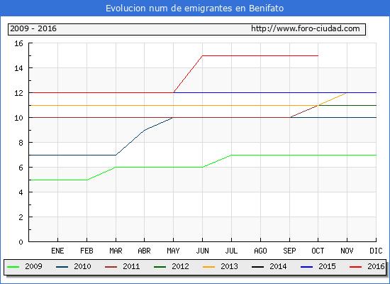Benifato - (1/10/2016) Censo de residentes en el Extranjero (CERA).