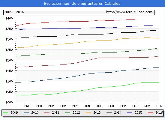 Cabrales - (1/10/2016) Censo de residentes en el Extranjero (CERA).