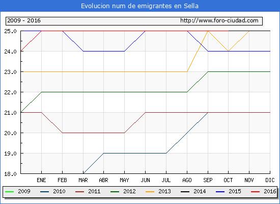Sella - (1/10/2016) Censo de residentes en el Extranjero (CERA).