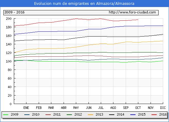 Almazora almassora evolucion de habitantes desde 1900 - El tiempo en almazora castellon ...