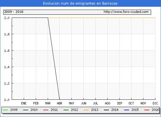 Barracas - (1/10/2016) Censo de residentes en el Extranjero (CERA).