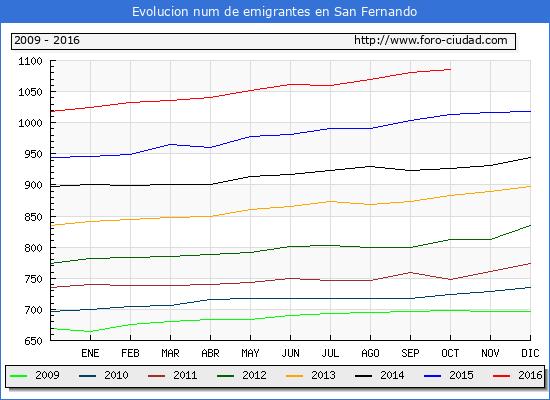 San Fernando - (1/10/2016) Censo de residentes en el Extranjero (CERA).