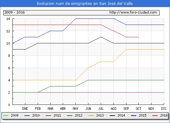 San José del Valle - (1/10/2016) Censo de residentes en el Extranjero (CERA).