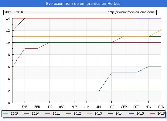 Herbés - (1/10/2016) Censo de residentes en el Extranjero (CERA).