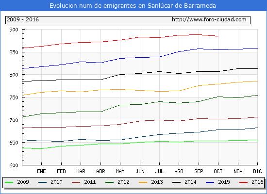 Sanlúcar de Barrameda - (1/10/2016) Censo de residentes en el Extranjero (CERA).