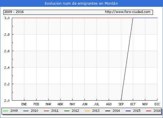 Montán - (1/10/2016) Censo de residentes en el Extranjero (CERA).