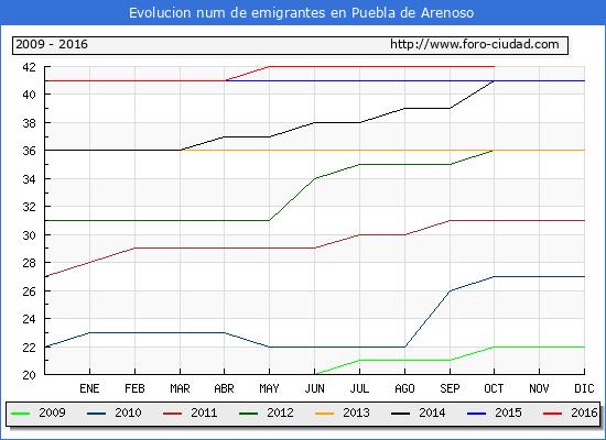 Puebla de Arenoso - (1/10/2016) Censo de residentes en el Extranjero (CERA).