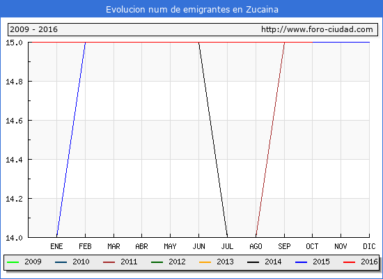 Zucaina - (1/10/2016) Censo de residentes en el Extranjero (CERA).