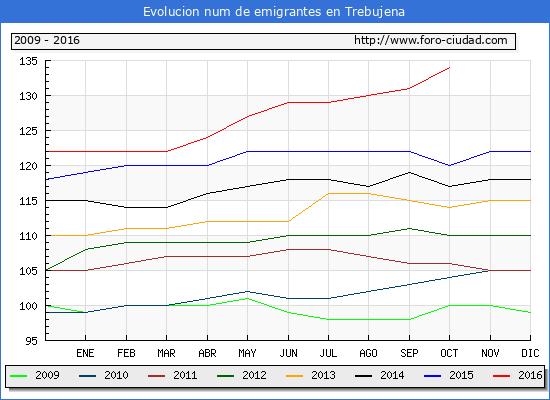 Trebujena - (1/10/2016) Censo de residentes en el Extranjero (CERA).