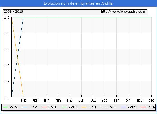 Andilla - (1/10/2016) Censo de residentes en el Extranjero (CERA).