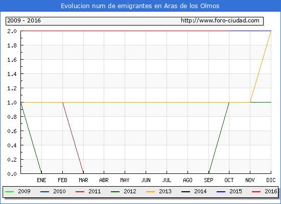 Aras de los Olmos - (1/10/2016) Censo de residentes en el Extranjero (CERA).