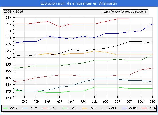 Villamartín - (1/10/2016) Censo de residentes en el Extranjero (CERA).
