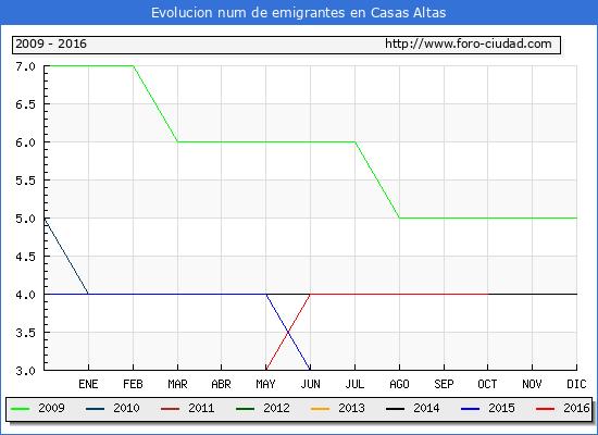 Casas Altas - (1/10/2016) Censo de residentes en el Extranjero (CERA).
