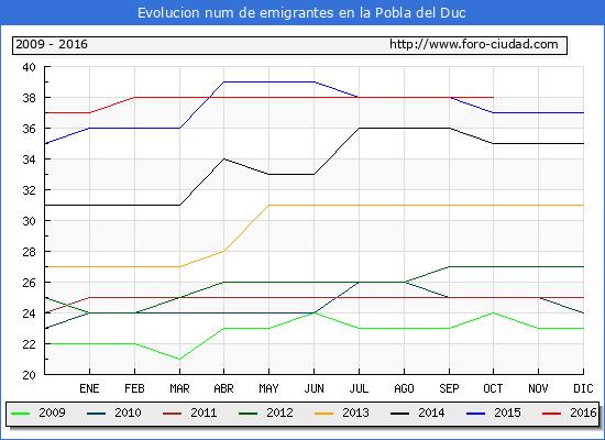 Evolucion de los emigrantes censados en el extranjero para el Municipio de la Pobla del Duc hasta 1/ 10/2016.\