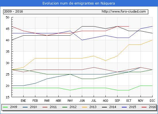 Náquera - (1/10/2016) Censo de residentes en el Extranjero (CERA).