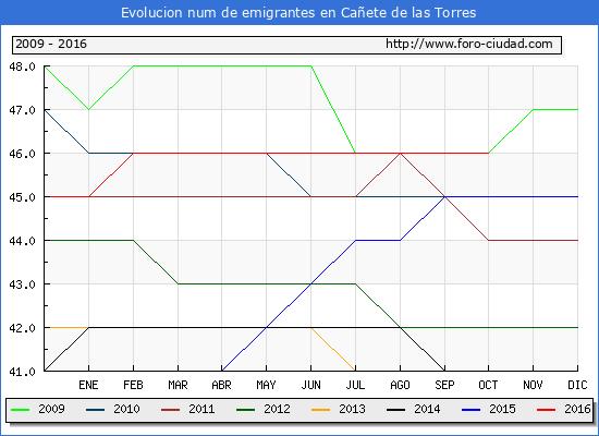 Cañete de las Torres - (1/10/2016) Censo de residentes en el Extranjero (CERA).