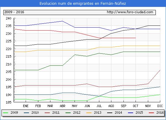 Fernán-Núñez - (1/10/2016) Censo de residentes en el Extranjero (CERA).