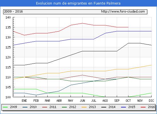 Fuente Palmera - (1/10/2016) Censo de residentes en el Extranjero (CERA).