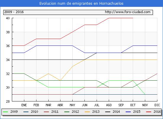 Hornachuelos - (1/10/2016) Censo de residentes en el Extranjero (CERA).