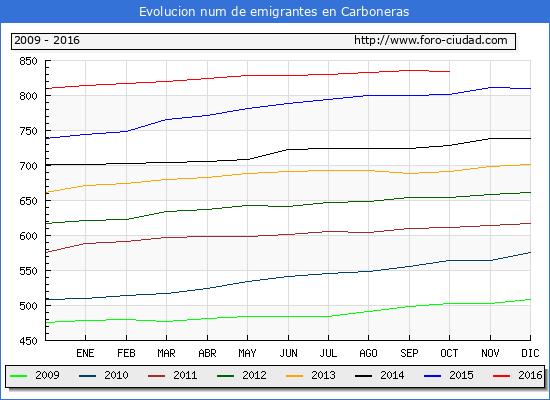 Carboneras - (1/10/2016) Censo de residentes en el Extranjero (CERA).