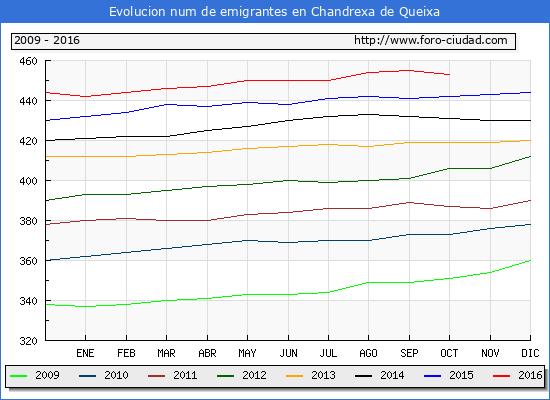 Chandrexa de Queixa - (1/10/2016) Censo de residentes en el Extranjero (CERA).