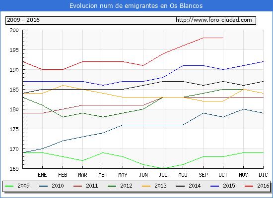 Os Blancos - (1/10/2016) Censo de residentes en el Extranjero (CERA).