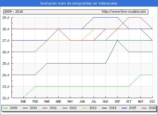 Valenzuela - (1/10/2016) Censo de residentes en el Extranjero (CERA).